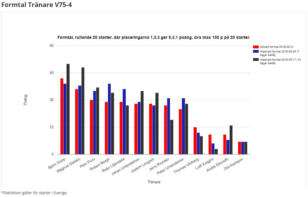 Statistiken talar for robert bergh